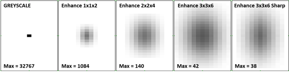 Figure 2 Different Fault Enhancement Filters