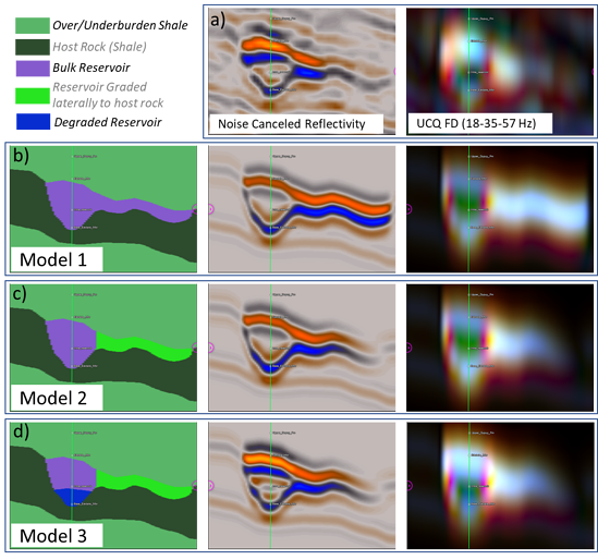 Reservoir models and their synthetic responses